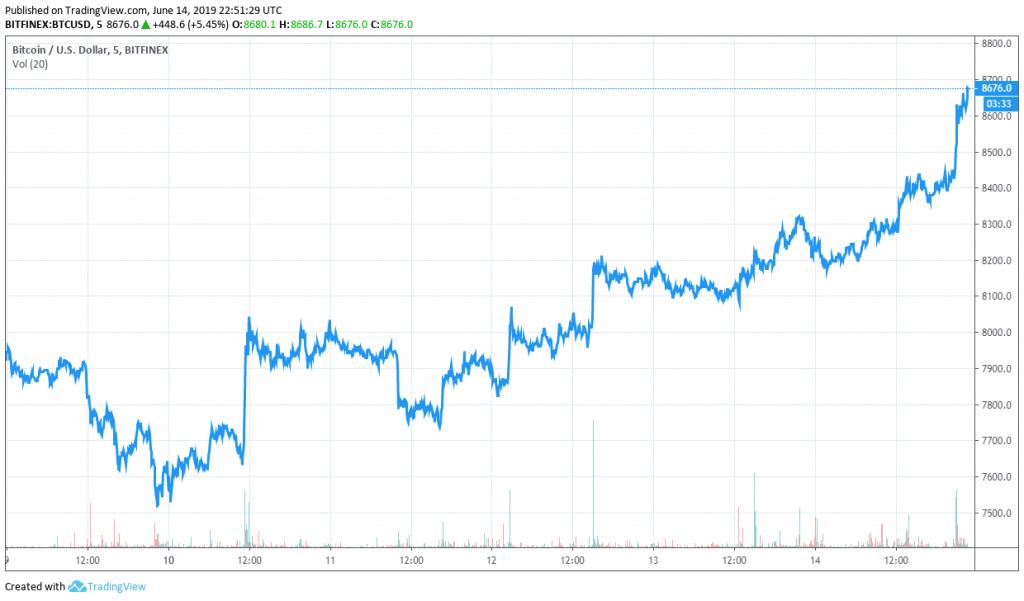 BTCUSD 5 Day Price Chart