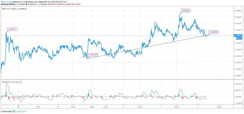 Ripple (XRP) Price Chart
