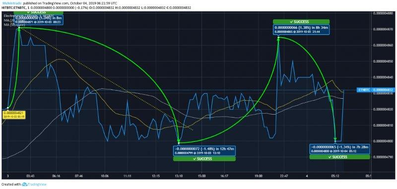 ETN Price Analysis