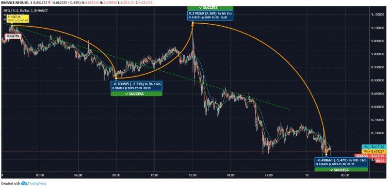NEO Price Analysis