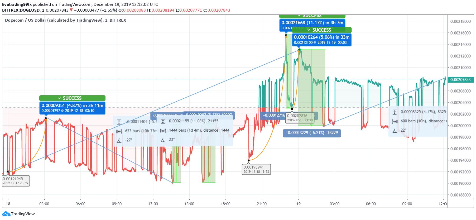 DOGE Price Analysis