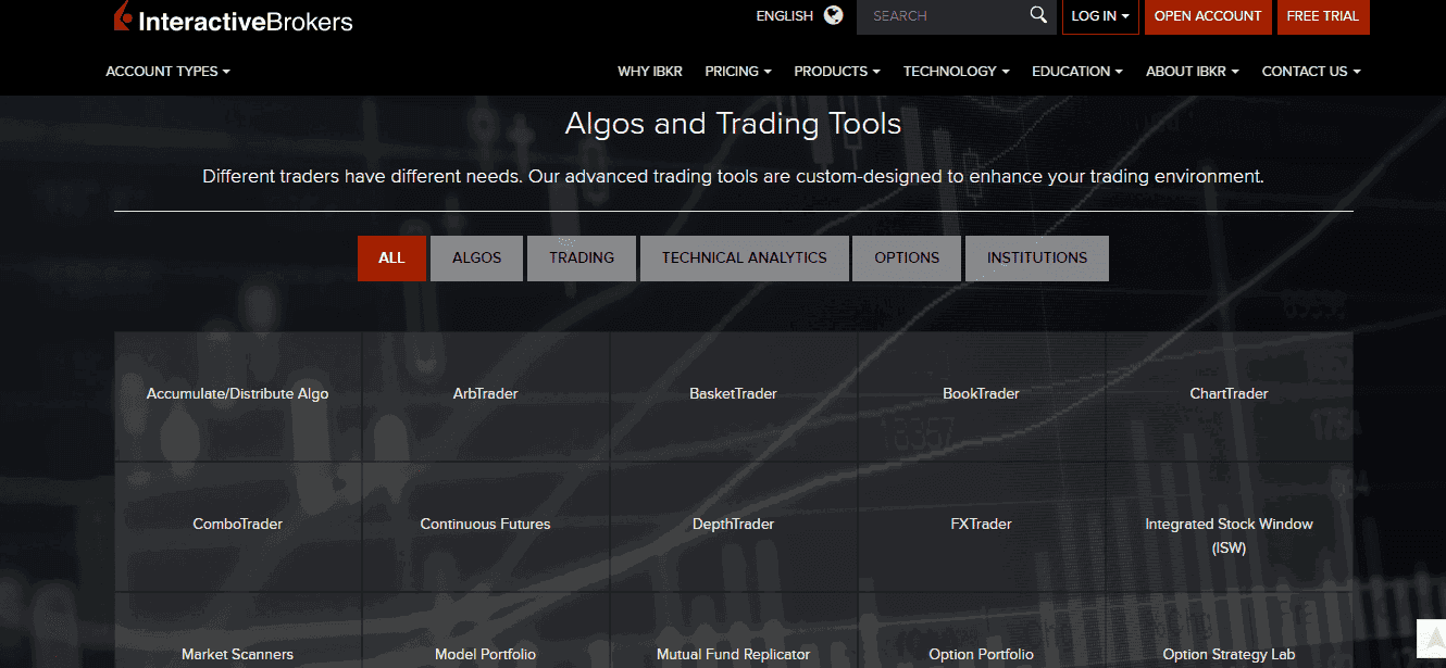 Interactive Brokers Reviews - Order Types and Algos