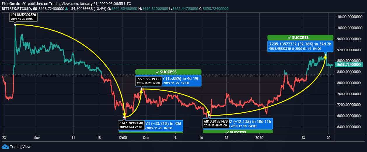 Bitcoin price news 2020