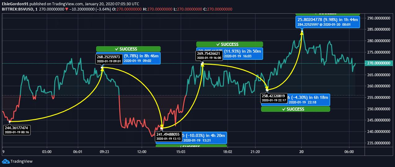 BSV Price Chart