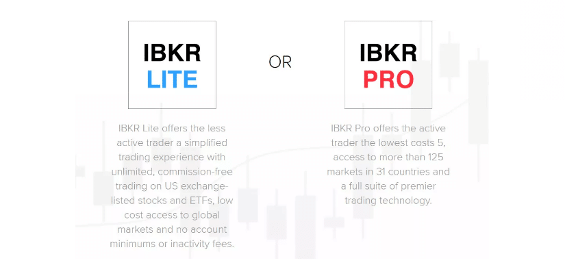 Interactive Brokers Review - IBKR Pro