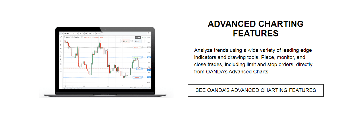 Oanda Review - Charting Features