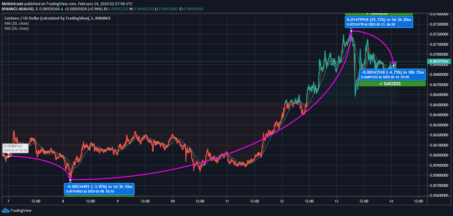 ADA/USD Price Chart