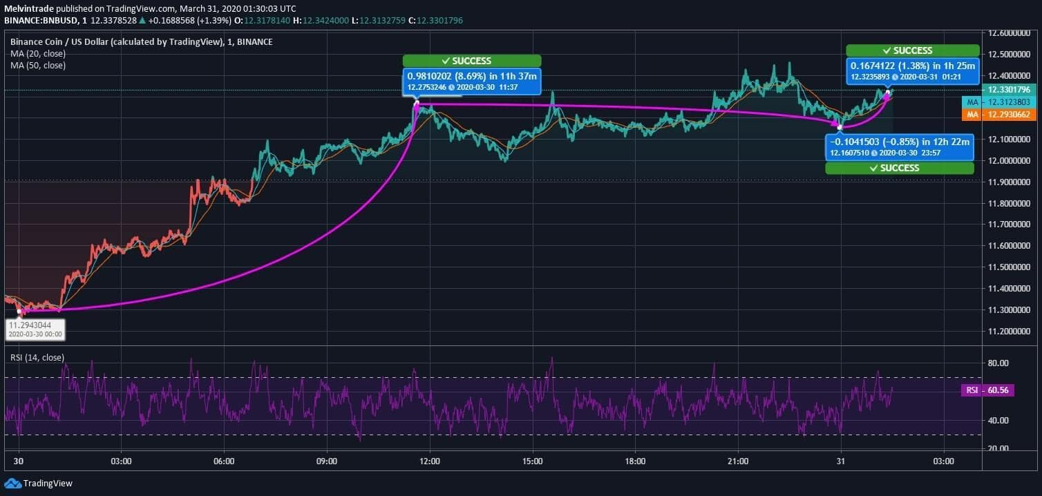 Binance Coin (BNB) Price News