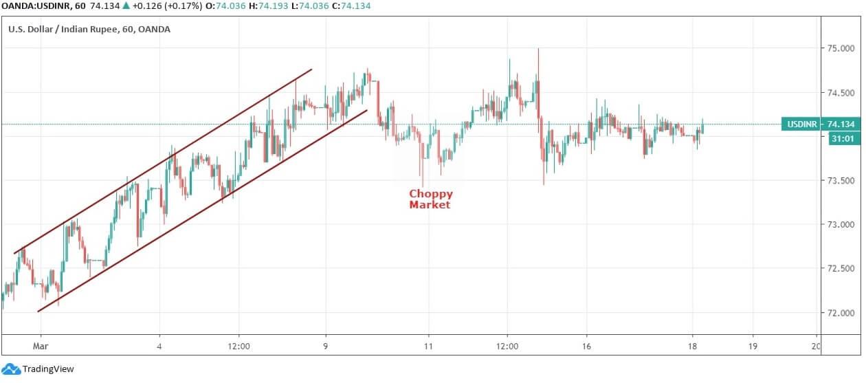 INR Price Chart