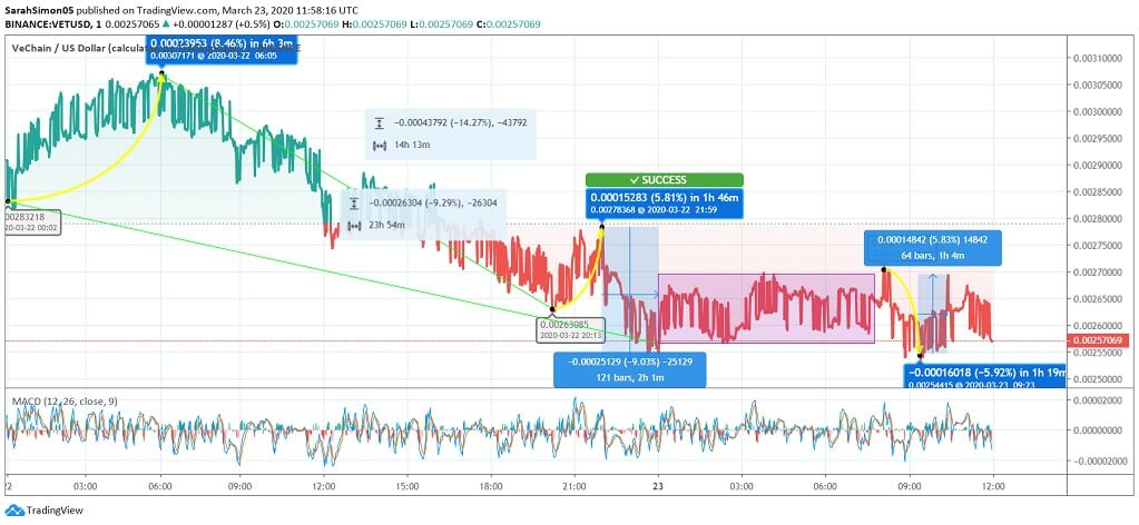 VeChain (VET) Price News