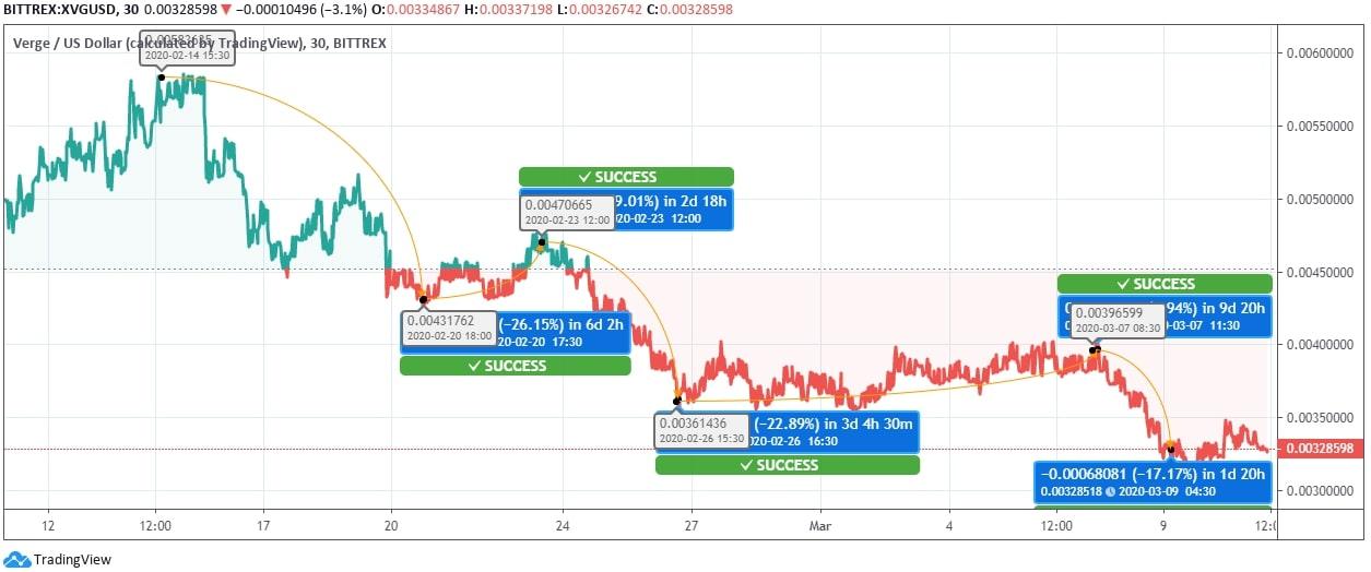 Verge (XVG) Price News