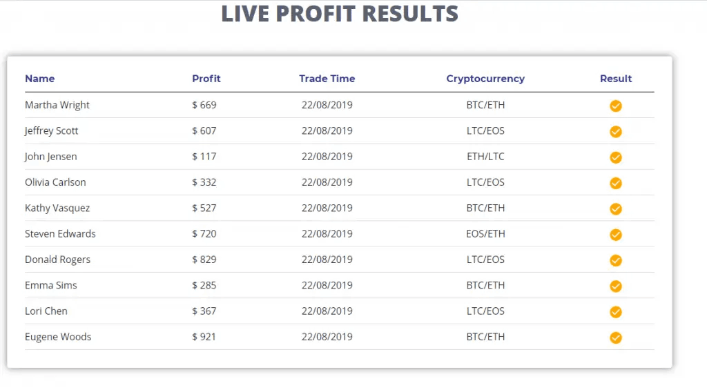 Bitcoin Circuit Reviews - Live Trading Results