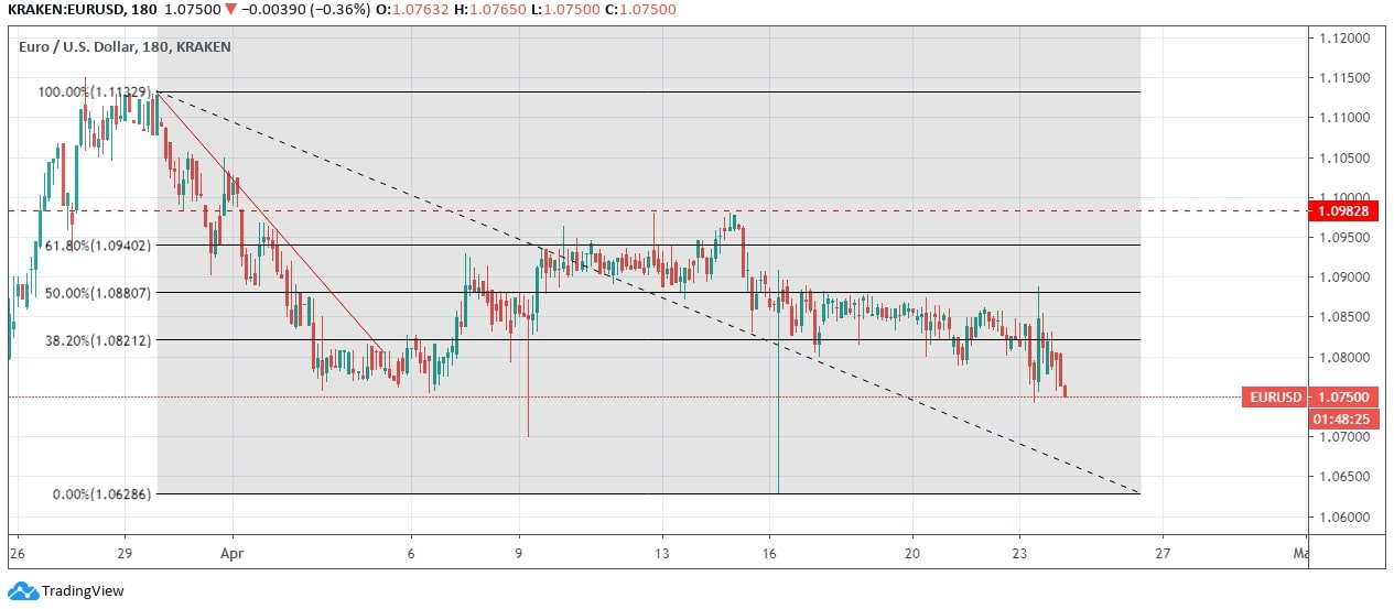 EUR/USD Price