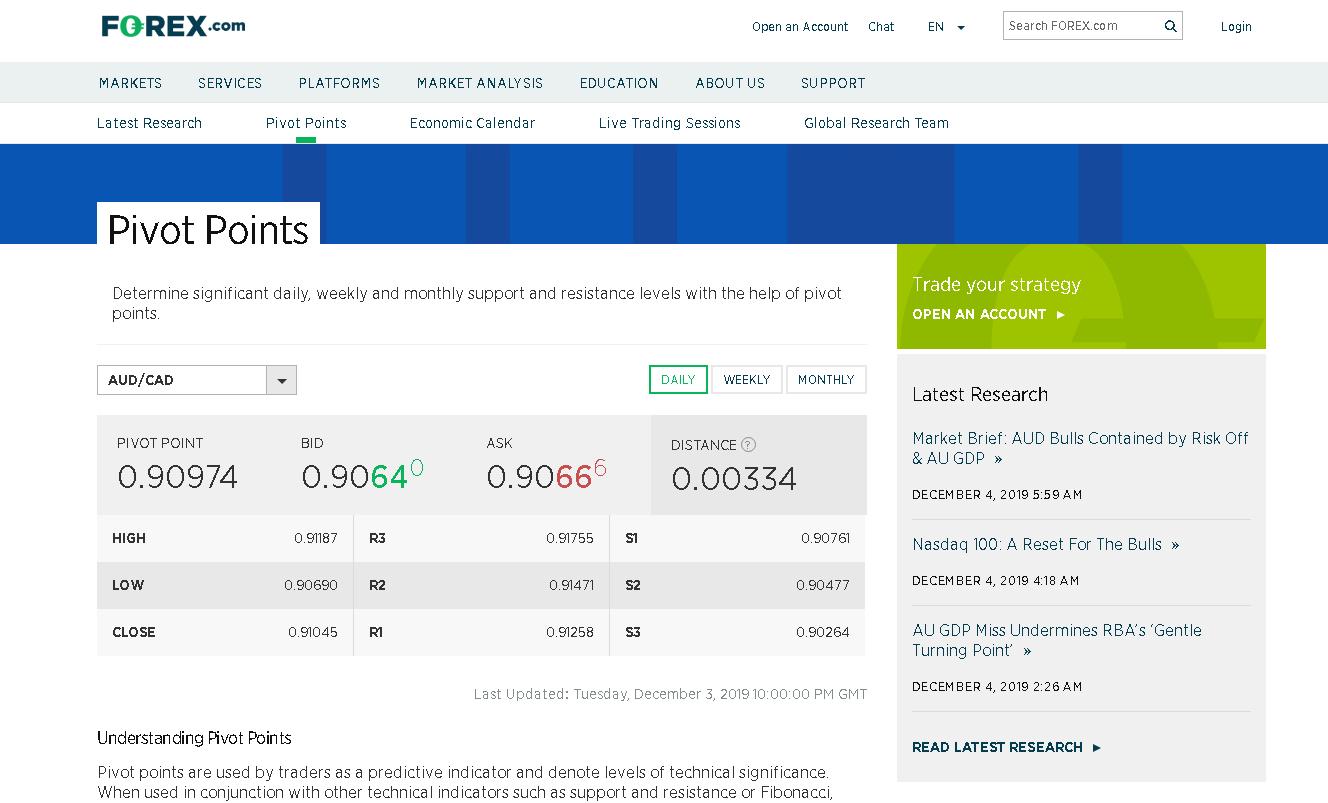 Forex.com Review – Pivot Points