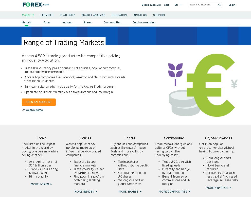 Forex.com Reviews – Market Trading Range