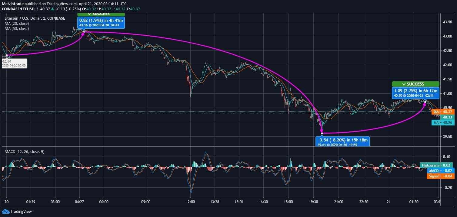Litecoin (LTC) Price News