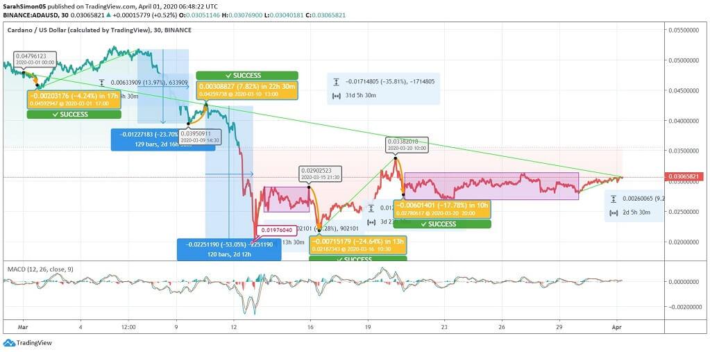 Cardano (ADA) Price News