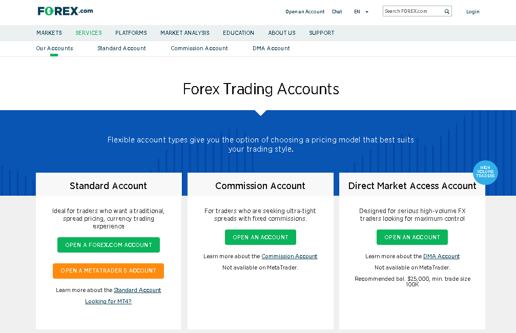 Forex com Review – Forex Trading Accounts