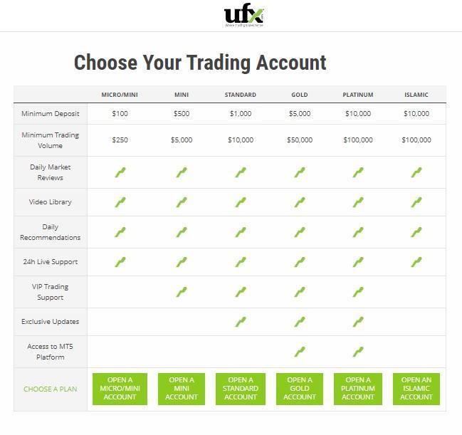Recensioni e Opinioni dettagliate su Ufx: perché starne alla larga