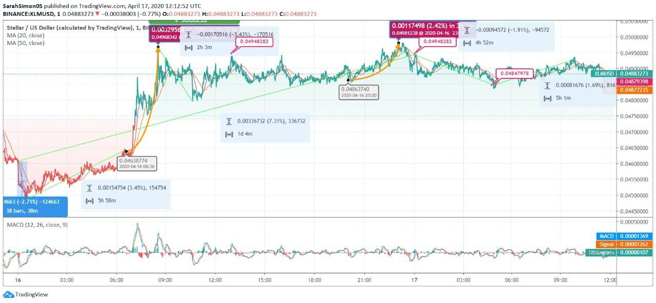 Stellar (XLM) Price News