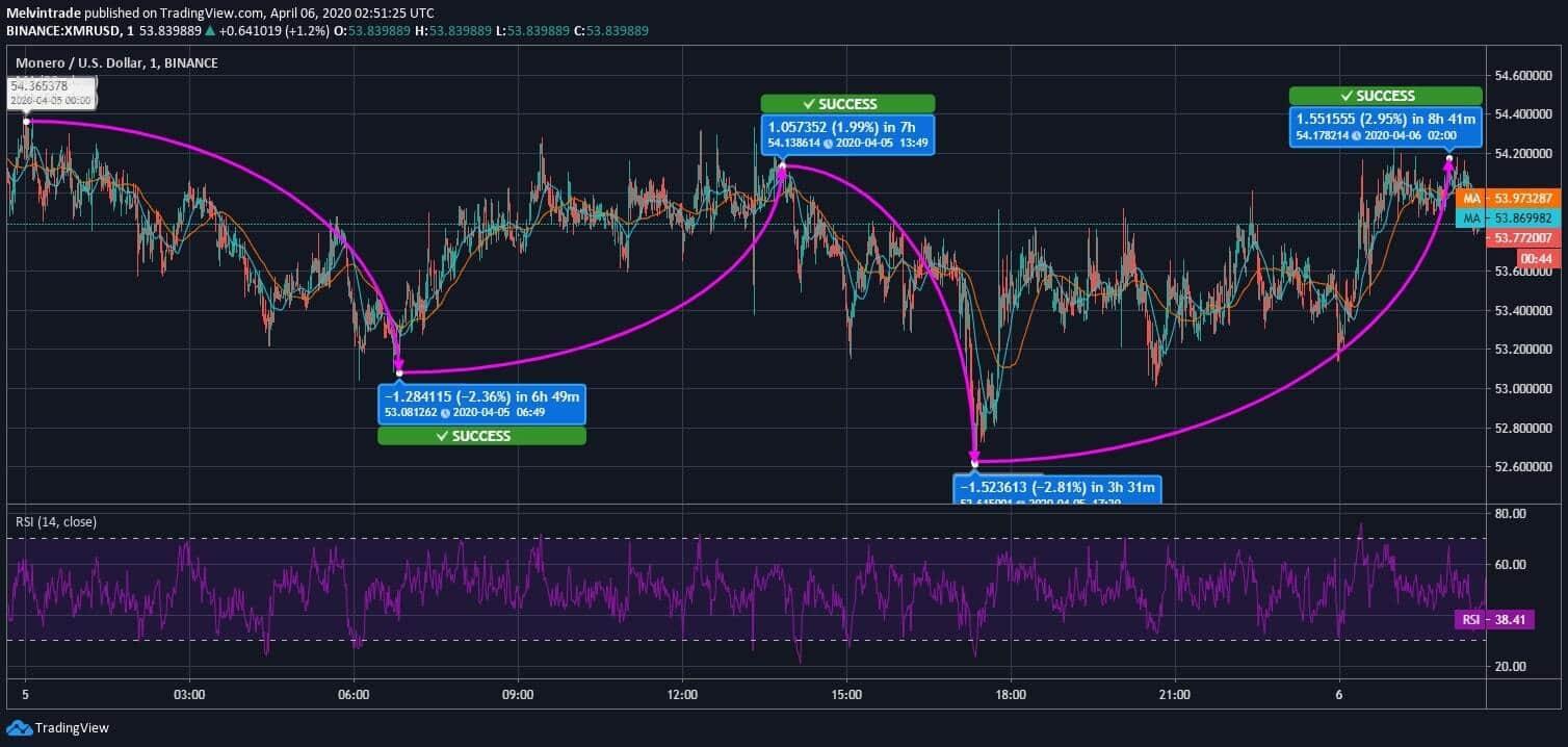 Monero (XMR) Price News