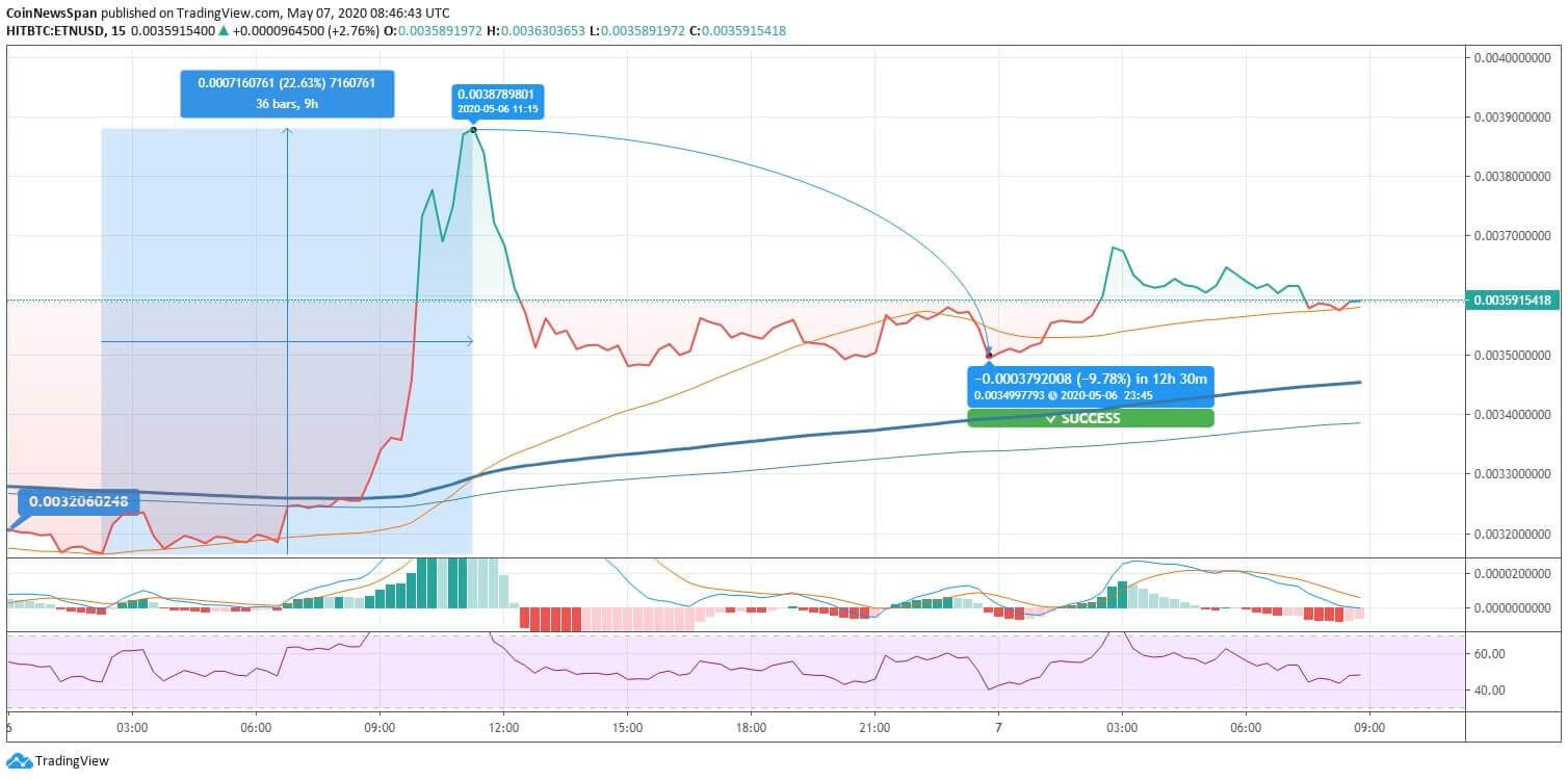 Electroneum (ETN) Price News