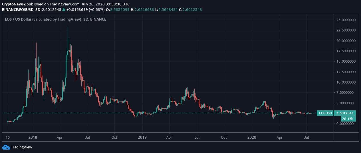 EOS Price News