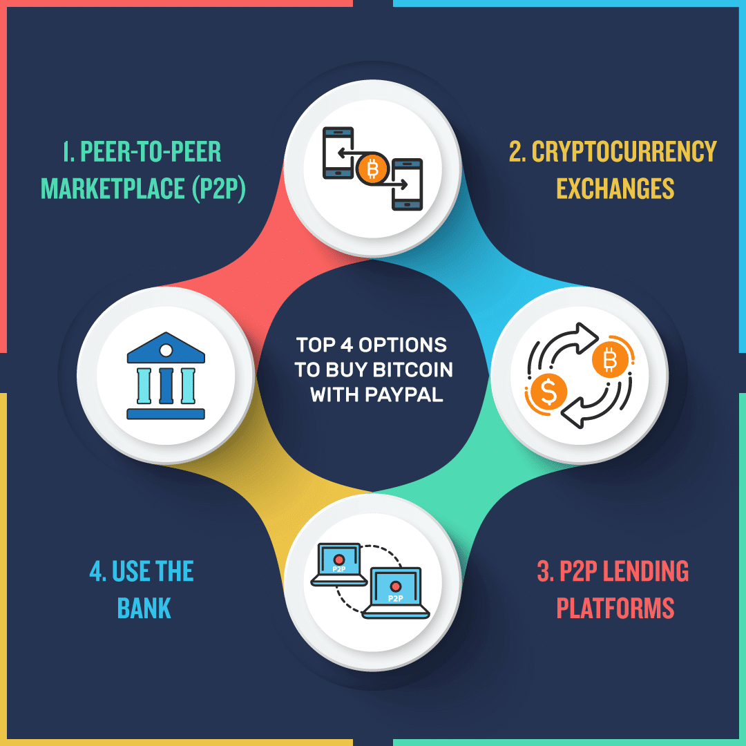 Top 4 Options to buy Bitcoin with PayPal