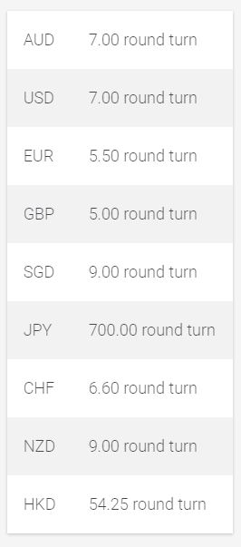 IC Markets Commission Rates for Different Currencies