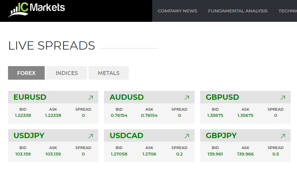 IC Markets Forex Live Spreads