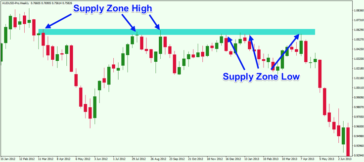 Supply Zone in Price Chart
